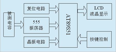 基于555定时器的电容测试仪设计