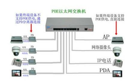一种基于max5980芯片的poe网络交换机设计方案