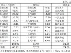 销量整体下降 7月中国汽车销售市场疲软