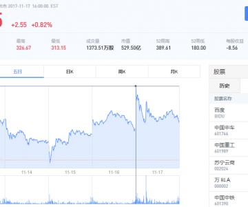 沃尔玛表示预订15台Semi 特斯拉股价或将再创新高